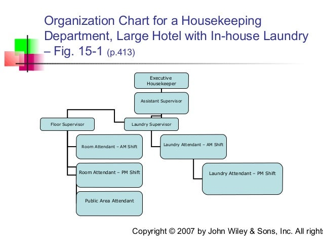 organizational chart of housekeeping department Figure 2 shows a chart of housekeeping department organization as a typical  example and depending on the size and scope of a specific hotel.