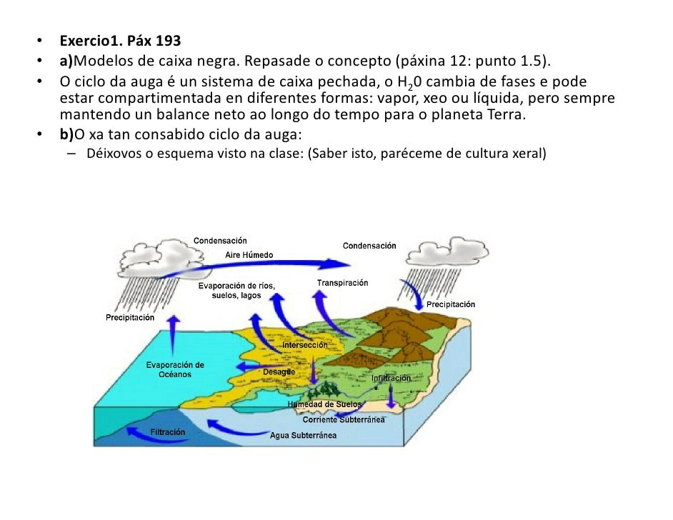 • Exercio1. Páx 193 • a)Modelos de caixa negra. Repasade o concepto (páxina 12: punto 1.5). • O ciclo da auga é un sistema...