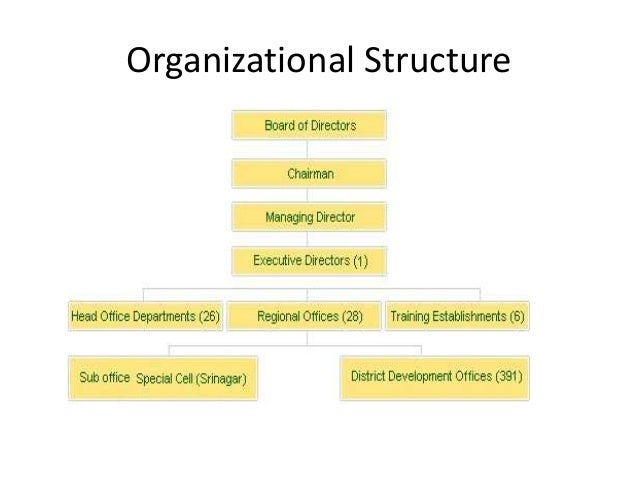 eastern bank limited planning organization and The role of planning and forecasting in business organization (a case study of eastern shop nigeria limited ogui organization a case study of first bank.
