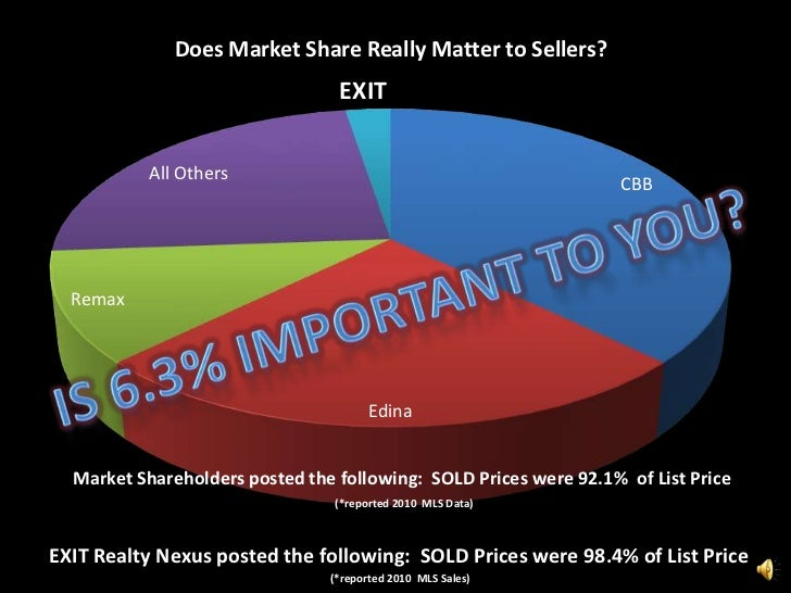 Is 6.3% Important to You?<br />Market Shareholders posted the following:  SOLD Prices were 92.1%  of List Price(*reported ...