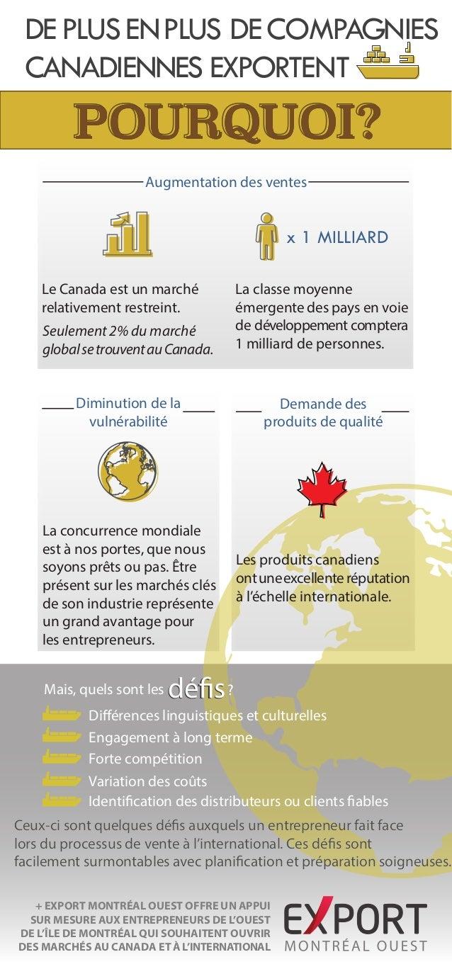 DE PLUS EN PLUS DE COMPAGNIES CANADIENNES EXPORTENT  POURQUOI? Augmentation des ventes  x 1 MILLIARD Le Canada est un marc...