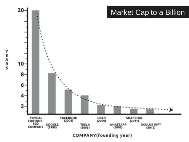 Market Cap to a Billion