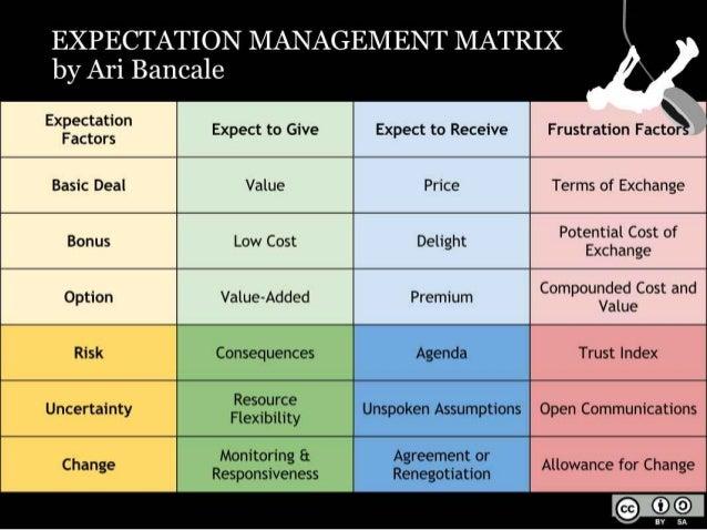 Expectation Management: Frustration Factors