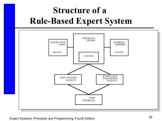expert system Expert system : read the definition of expert system and 8,000+ other financial and investing terms in the nasdaqcom financial glossary.