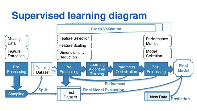 machine learning overview