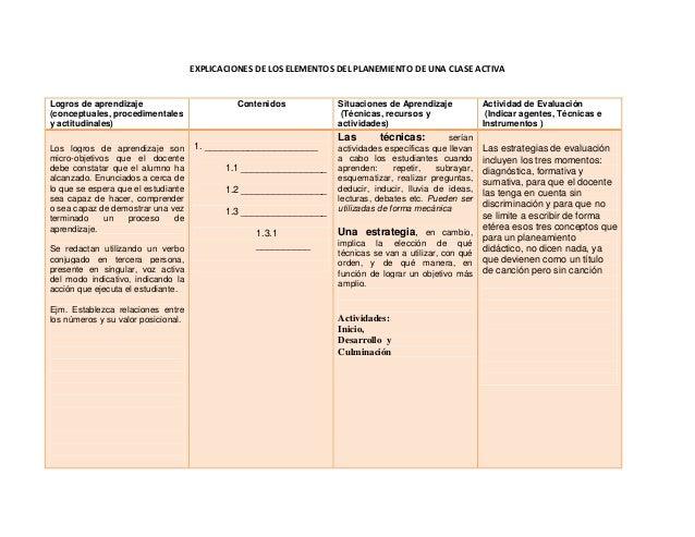 EXPLICACIONES DE LOS ELEMENTOS DEL PLANEMIENTO DE UNA CLASE ACTIVA Logros de aprendizaje (conceptuales, procedimentales y ...