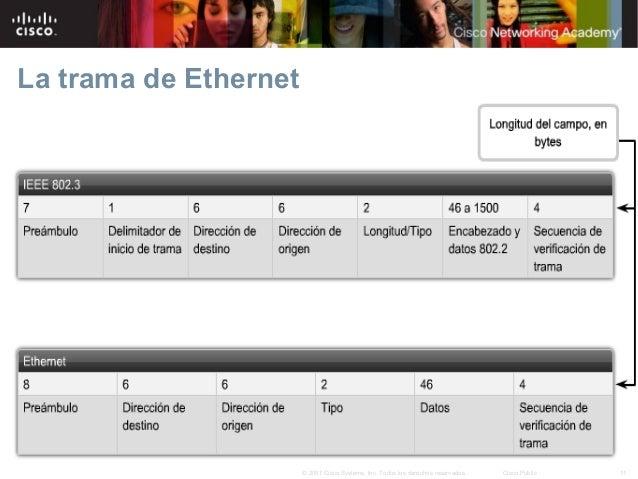 4.2. Trama de Ethernet - Hugo Enrique Gonzalez Sanchez