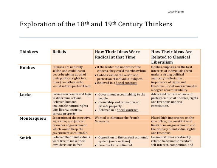 Exploration of the 18th and 19th Century Thinkers<br /><ul><li>ThinkersBeliefs How Their Ideas Were Radical at that TimeHo...