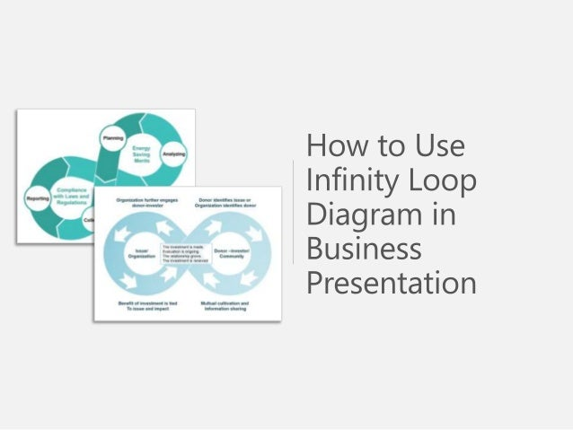 How to Use Infinity Loop Diagram in Business Presentation - PowerPoint