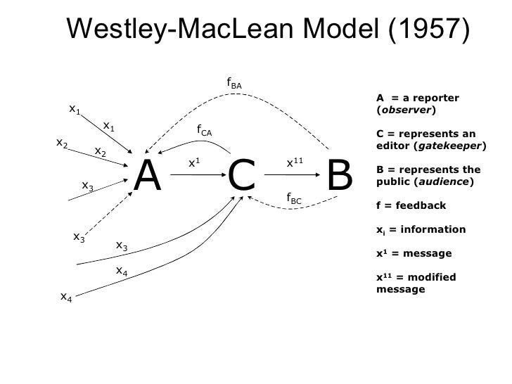 newcomb model communication Westley and maclean integrated white's concept with theodore m newcomb's  model of face-to-face communication, which from a two-role model.
