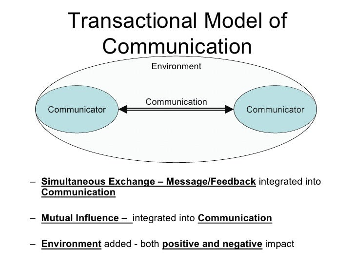 limitations of the communication model Skilled and successful communication is an advantage in an organization unlear and dysfunctional communication is a disadvantage.