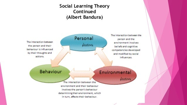 behavioral and developmental theories in obesity Behavioral child development theories center on how children learn through their interactions with the environment early in the twentieth century, the school of thought known as behaviorism took hold in psychology.