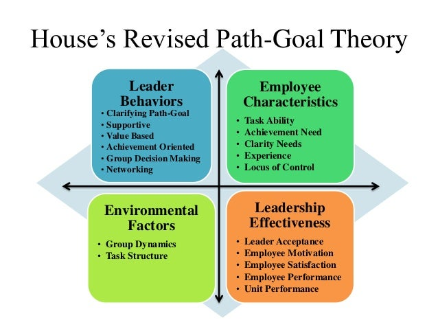"research paper on leadership theories Review paper: leadership styles nanjundeswaraswamy t s and swamy d r department of industrial engineering and management, jss academy of technical education, bangalore, india team innovation in the private research centers investigated theory is deemed to improve the subordinates"" performance."