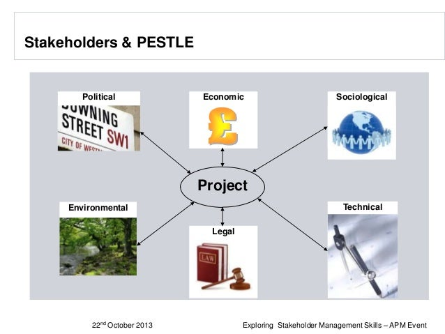 Stakeholders & PESTLE  Political  Economic  Sociological  Project Technical  Environmental Legal  22nd  October 2013  © Si...