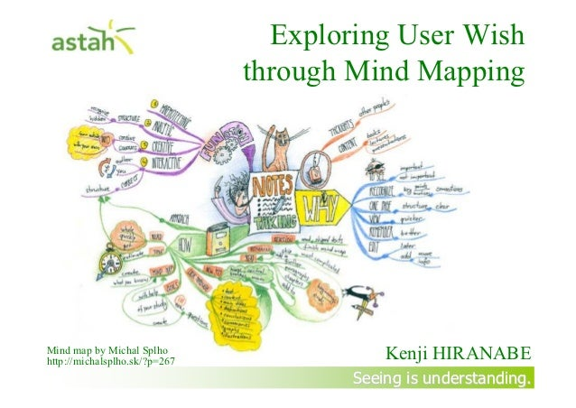 Exploring User Wish through Mindmapping