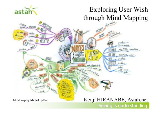 Exploring User Wish through Mindmapping at Agile India 2013
