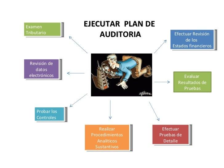 EJECUTAR  PLAN DE  AUDITORIA Probar los Controles Realizar Procedimientos Analiticos Sustantivos Efectuar Pruebas de Detal...