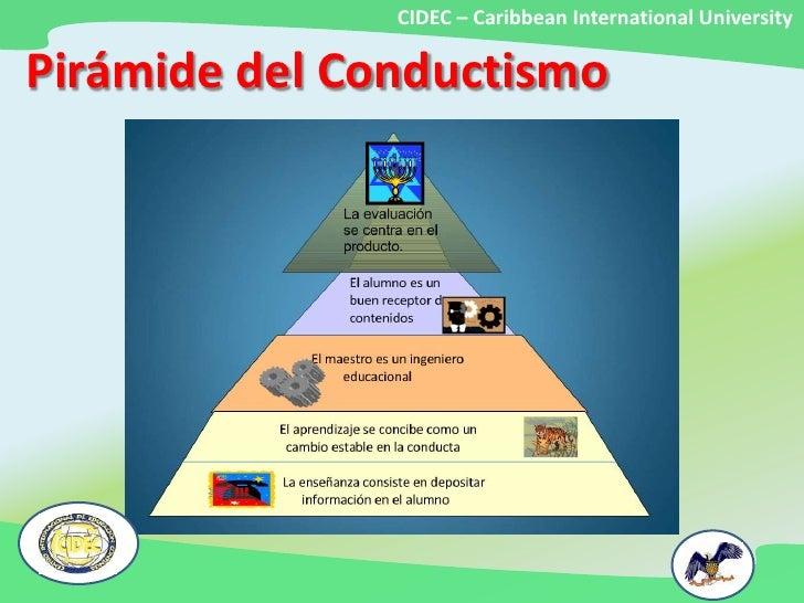 Teoras Del Aprendizaje Conductismo
