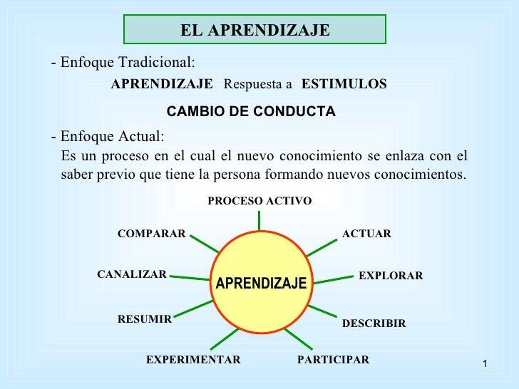 EL APRENDIZAJE - Enfoque Tradicional: APRENDIZAJE CAMBIO DE CONDUCTA - Enfoque Actual: Es un proceso en el cual el nuevo c...