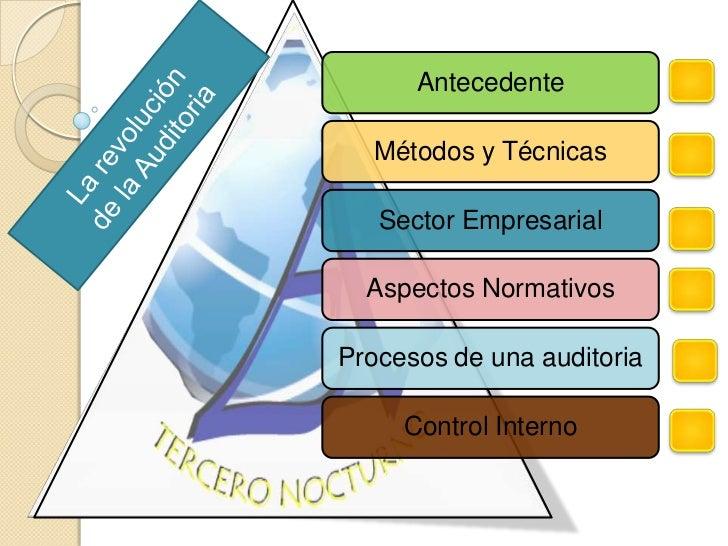 Antecedente  Métodos y Técnicas   Sector Empresarial  Aspectos NormativosProcesos de una auditoria     Control Interno