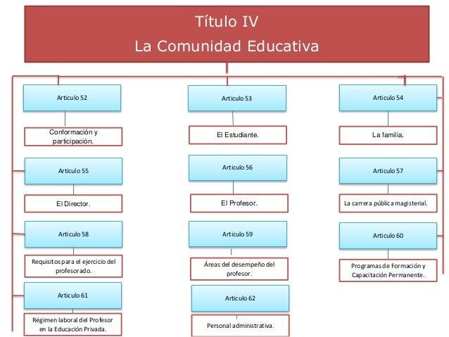 Título IV La Comunidad Educativa Articulo 52 Articulo 57Articulo 56Articulo 55 Articulo 62Articulo 61 Articulo 60Articulo ...