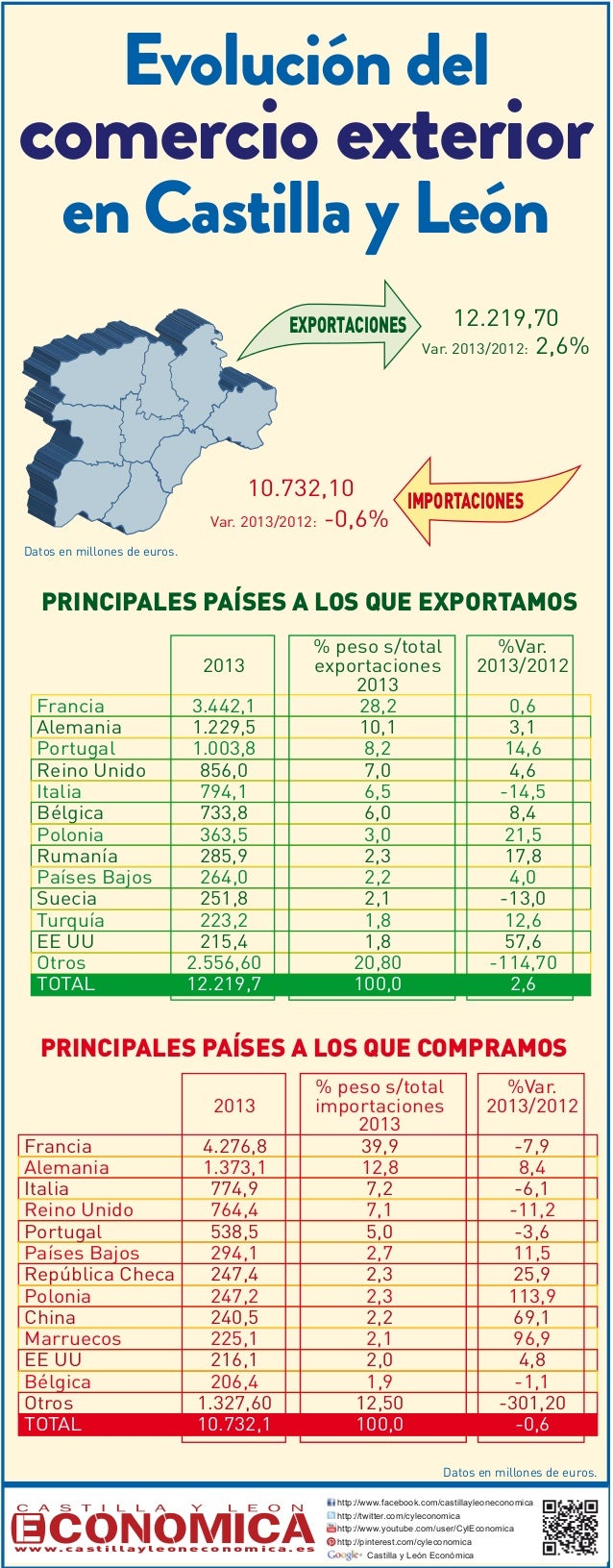 El comercio exterior en Castilla y León 1