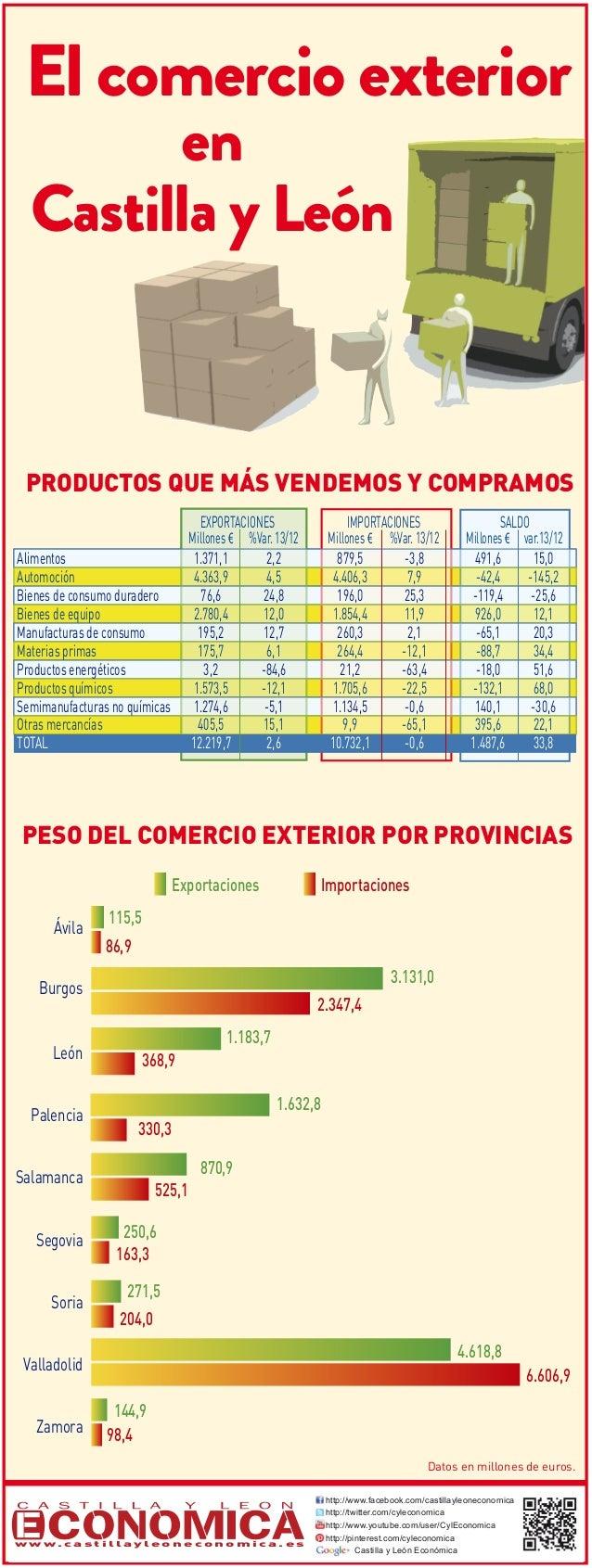 El comercio exterior en Castilla y León 2