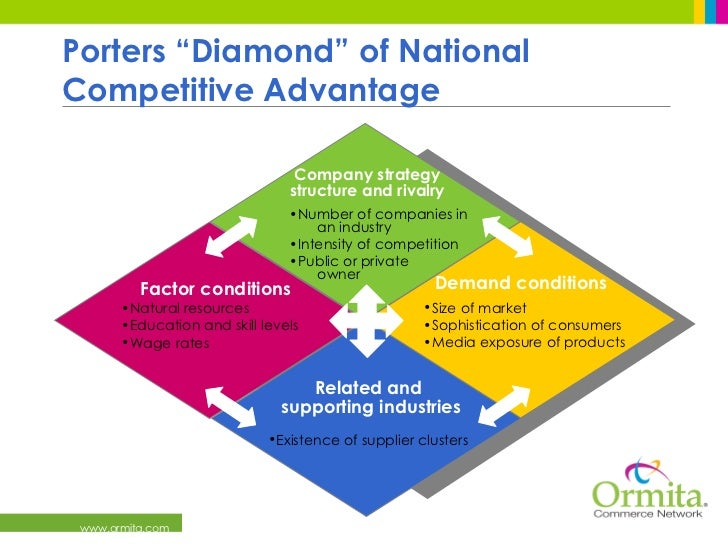 porter s diamond of national advantage of brazil Porters diamond model helps analyzing why some nations are more competitive  than others, and why some industries within nations are more.