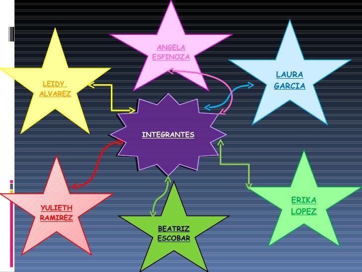 LEIDY  ALVAREZ YULIETH RAMIREZ LAURA GARCIA ERIKA LOPEZ INTEGRANTES ANGELA ESPINOZA BEATRIZ ESCOBAR