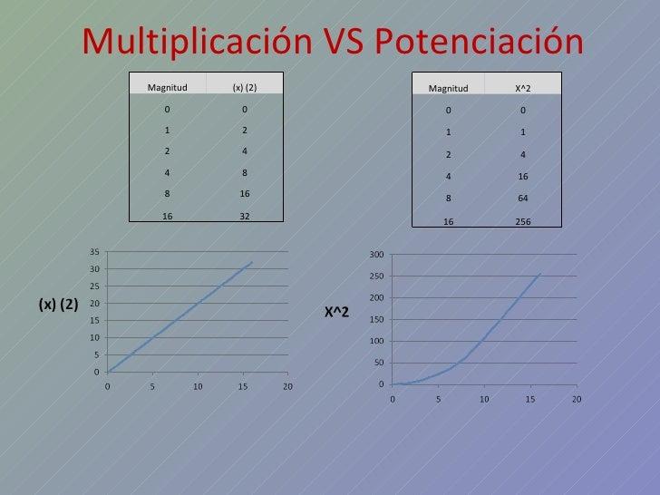 Exposicion 3 Funciones Exponenciales, Logaritmos