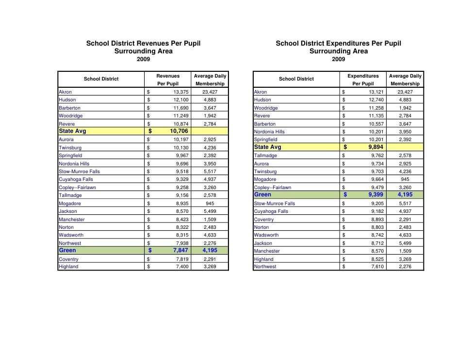 School District Revenues Per Pupil                                  School District Expenditures Per Pupil                ...