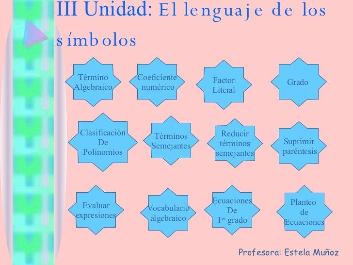 III Unidad:  El lenguaje de los símbolos Grado  Coeficiente numérico Factor Literal Término Algebraico Clasificación De Po...