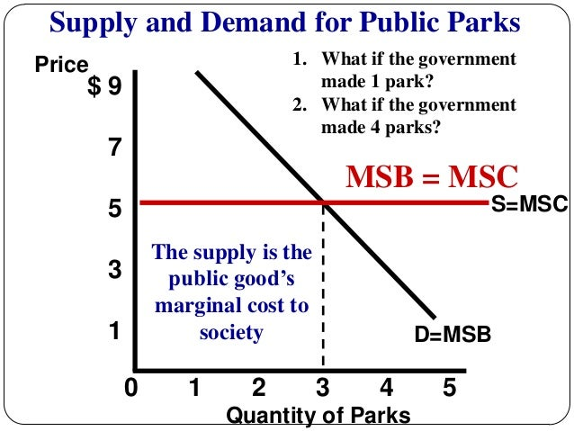 supply and demand and market failure
