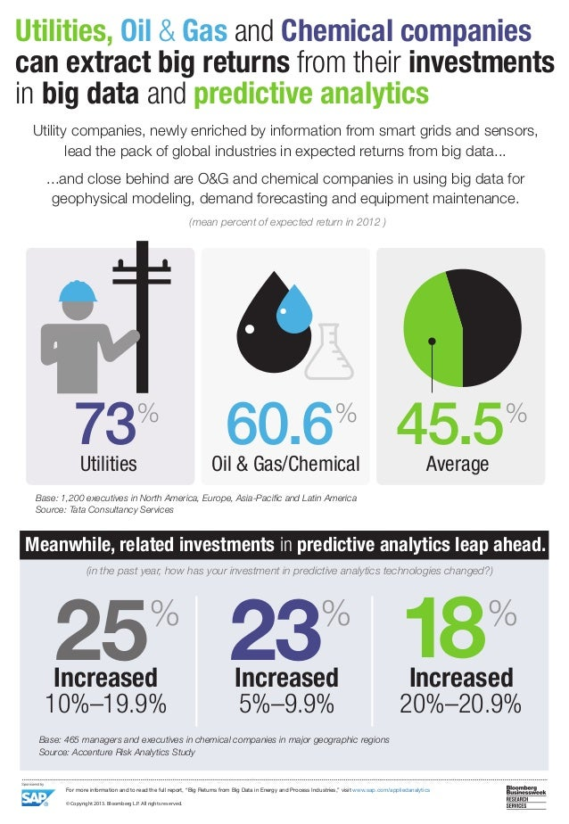 Extract Big Returns from Investments in Big Data and Predictive Analytics in the Energy Industry Infographic