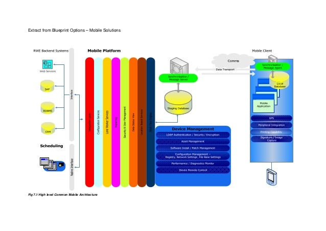 Extract from Blueprint Options – Mobile SolutionsFig 7.1 High level Common Mobile Architecture