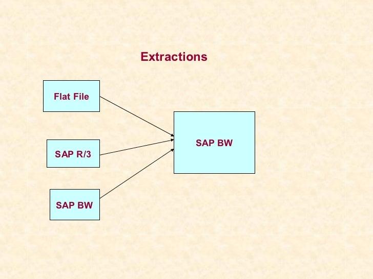 ExtractionsFlat File                     SAP BWSAP R/3SAP BW