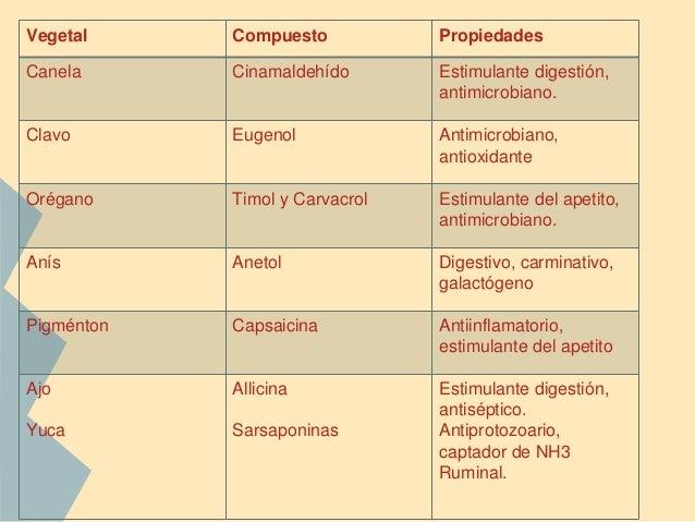 Extractos de Plantas