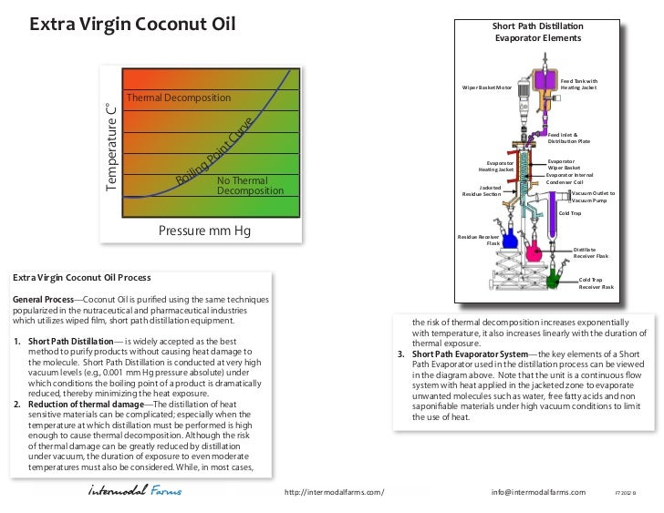 Extra Virgin Coconut Oil Process