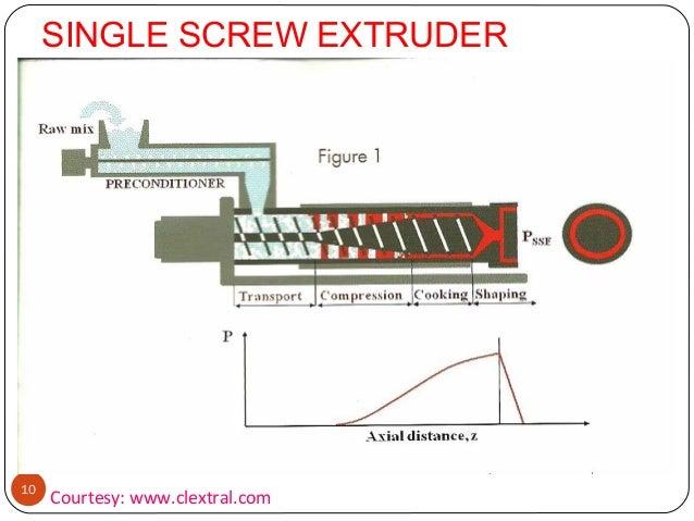 NPE New Technology Focus Single-Screw Extruders Plastics Technology