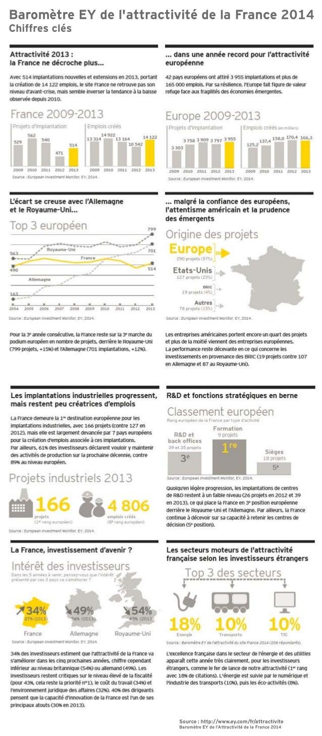Baromètre Attractivité de la France 2014 : points clés