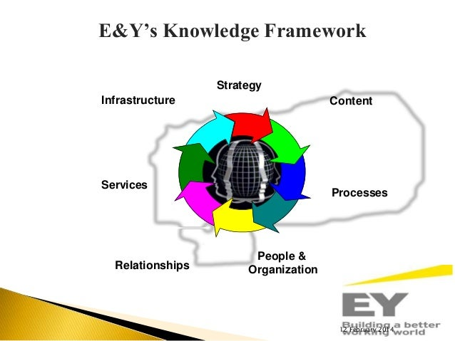 history knowledge framework essay The competing values framework - in the history of business we crave knowledge it is the aim of this essay to apply porter's model to europe's rapidly.