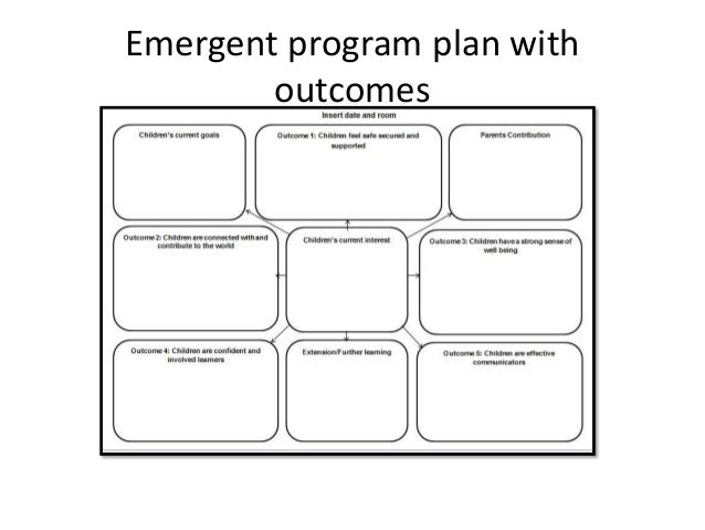 Eylf learning stories template 5 for Early years learning framework planning templates