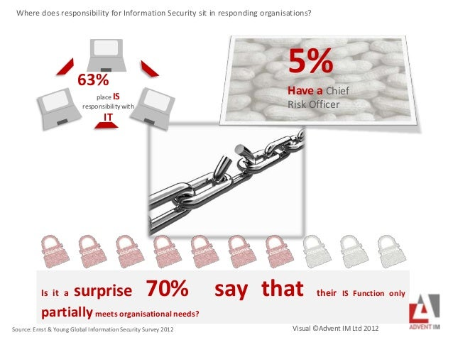 63% place IS responsibility with IT 5% Have a Chief Risk Officer Source: Ernst & Young Global Information Security Survey ...