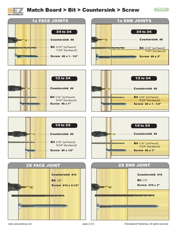 wood screw chart woodworking guide ForWoodworking Guide