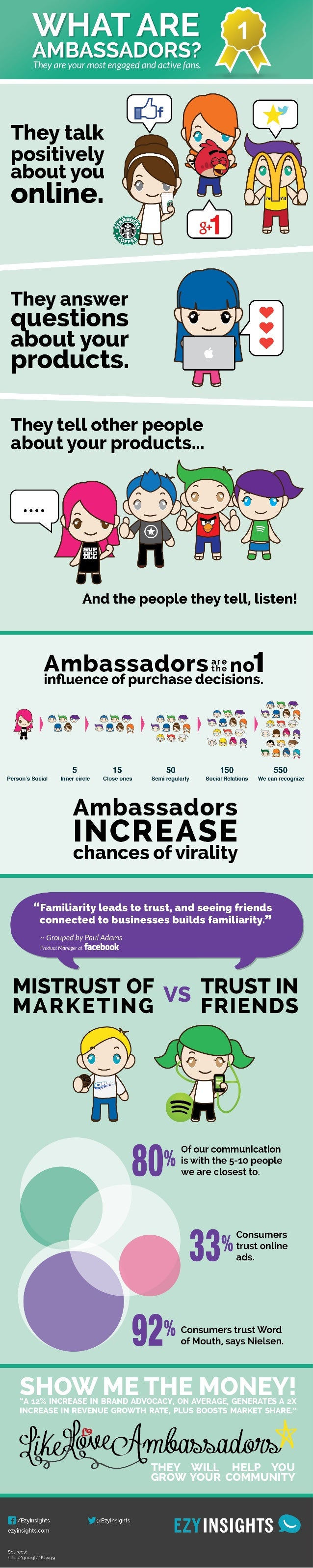 Social Media Ambassadors - Infographic