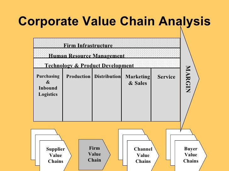 value chain and supply chain analysis
