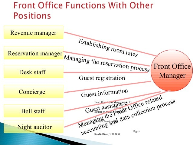 Awesome Organizational Chart Of Front Office  YvotubeCom
