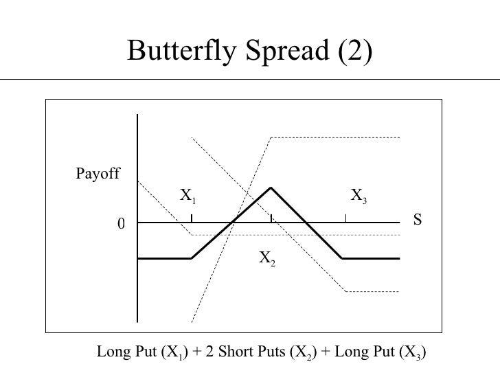 Стратегия Бабочка На Опционах