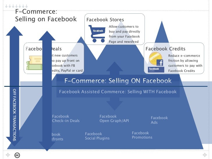F-Commerce:                Selling on Facebook                                                Facebook Stores             ...