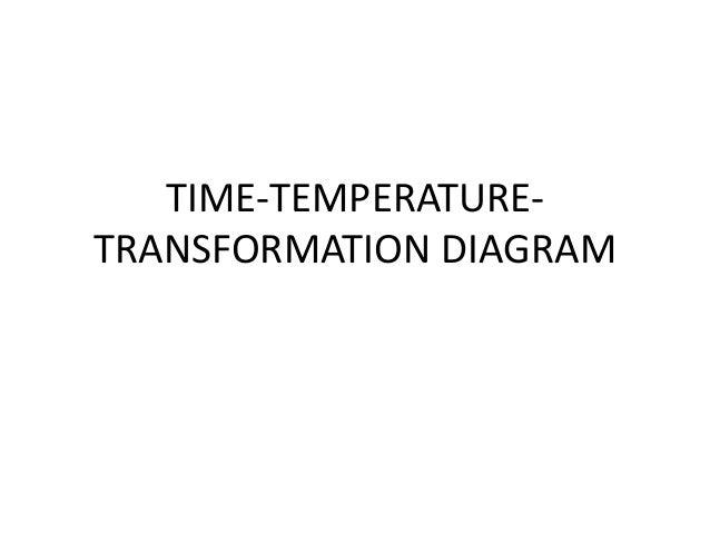 TIME-TEMPERATURETRANSFORMATION DIAGRAM